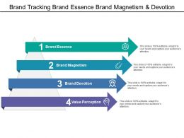 Brand Tracking Brand Essence Brand Magnetism And Devotion