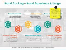 Brand Tracking Brand Experience And Usage Future Purchase Intent