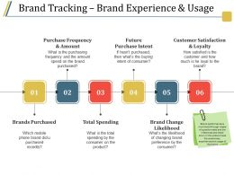 Brand Tracking Brand Experience And Usage Ppt Design
