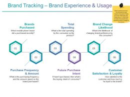 Brand Tracking Brand Experience And Usage Presentation Ideas