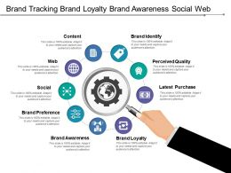 Brand Tracking Brand Loyalty Brand Awareness Social Web