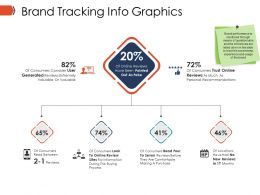 Brand Tracking Info Graphics Ppt Model