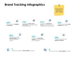 Brand Tracking Infographics Ppt Powerpoint Presentation Pictures