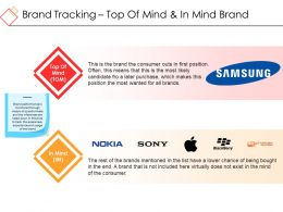 Brand Tracking Top Of Mind And In Mind Brand Ppt Background Images