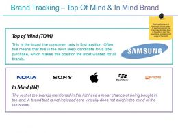 Brand Tracking Top Of Mind And In Mind Brand Presentation Outline
