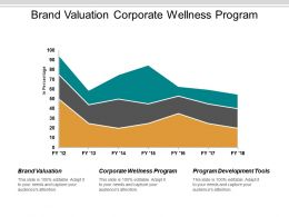 Brand Valuation Corporate Wellness Program Program Development Tools Cpb