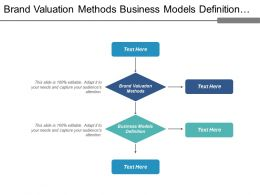 Brand Valuation Methods Business Models Definition Communication Style Cpb