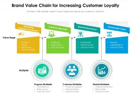 Brand Value Chain For Increasing Customer Loyalty