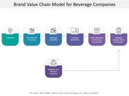 Brand Value Chain Model For Beverage Companies