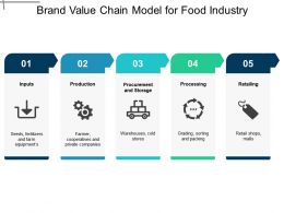 Brand Value Chain Model For Food Industry