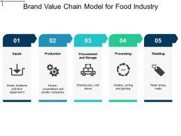 brand_value_chain_model_for_food_industry_Slide01