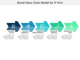 Brand Value Chain Model For It Firm