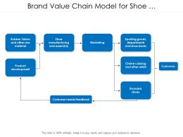 Brand Value Chain Model For Shoe Manufacturers