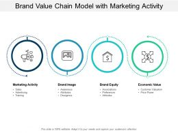 Brand Value Chain Model With Marketing Activity