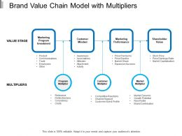 Brand Value Chain Model With Multipliers