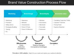 Brand Value Construction Process Flow Powerpoint Slide Deck Samples