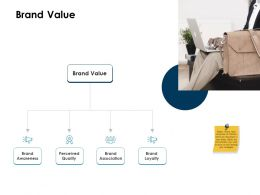 Brand Value Loyalty Ppt Powerpoint Presentation Model Graphics