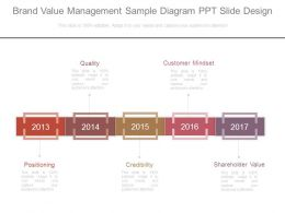 Brand Value Management Sample Diagram Ppt Slide Design