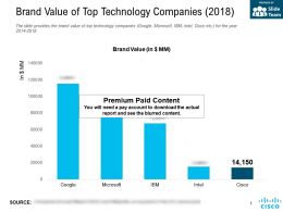 Brand Value Of Top Technology Companies 2018