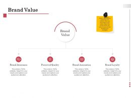 Brand Value Perceived Ppt Powerpoint Presentation Summary Graphics