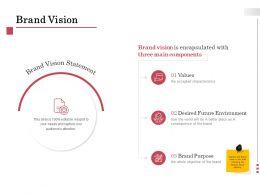 Brand Vision Environment Ppt Powerpoint Presentation Portfolio