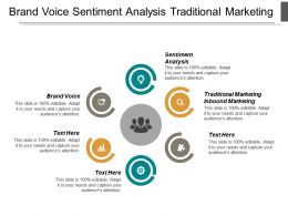 Brand Voice Sentiment Analysis Traditional Marketing Inbound Marketing Cpb