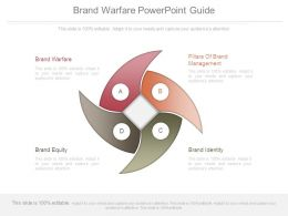 Brand Warfare Powerpoint Guide