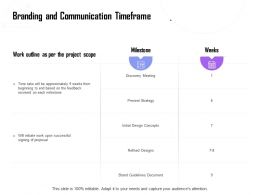 Branding And Communication Timeframe Ppt Powerpoint Presentation Model