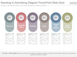 Branding In Advertising Diagram Powerpoint Slide Deck