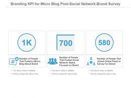 Branding Kpi For Micro Blog Post Social Network Brand Survey Presentation Slide