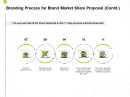 Branding Process For Brand Market Share Proposal Contd L1442 Ppt Powerpoint Icon