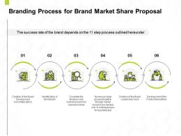Branding Process For Brand Market Share Proposal Ppt Powerpoint Presentation Sample