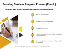 Branding Services Proposal Process Contd L1446 Ppt Powerpoint Presentation Show
