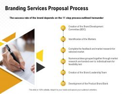 Branding Services Proposal Process Ppt Powerpoint Presentation Slides Gallery
