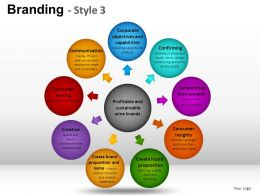 Branding Style 3 Powerpoint Presentation Slides