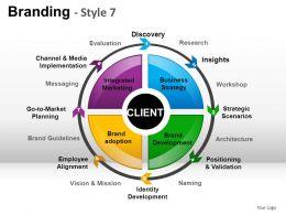 Branding Style 7 Powerpoint Presentation Slides