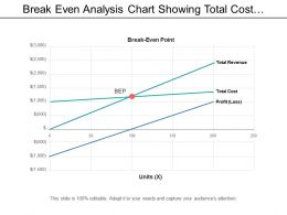 Break Even Analysis Chart Showing Total Cost And Revenue