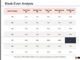Break Even Analysis Planning Ppt Professional Example Introduction