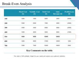 Break Even Analysis Ppt Example 2015