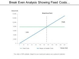 Break Even Analysis Showing Fixed Costs With Margin On Variable Costs