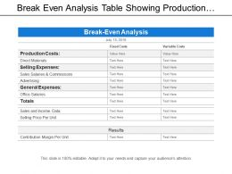 Break Even Analysis Table Showing Production Costs And Sales