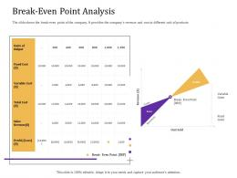 Break Even Point Analysis Convertible Loan Stock Financing Ppt Professional