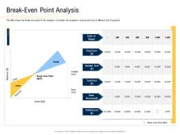 Break Even Point Analysis Convertible Securities Funding Pitch Deck Ppt Powerpoint Styles