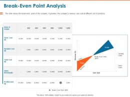 Break Even Point Analysis Ppt Powerpoint Presentation Layouts Example Introduction
