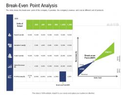 Break Even Point Analysis Pre Seed Capital Ppt Elements