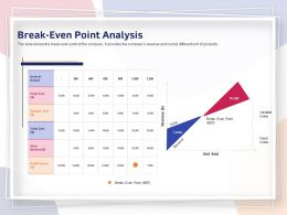 Break Even Point Analysis Variable Costs Ppt Powerpoint Presentation Infographic Visuals