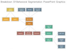 Breakdown Of Behavioral Segmentation Powerpoint Graphics