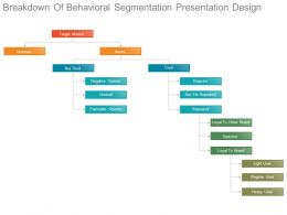 Breakdown Of Behavioral Segmentation Presentation Design