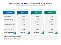 Breakeven Analysis Table With Key Metric