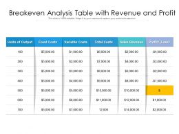 Breakeven Analysis Table With Revenue And Profit